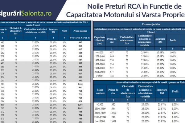 Noile Preturi RCA in Functie de Capacitatea Motorului si Varsta Proprietarului