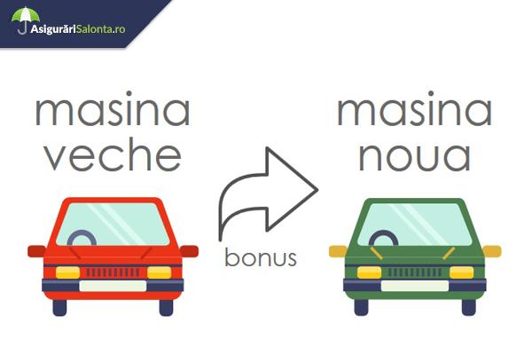 Transferul Clasei Bonus-Malus (B/M) de la Masina Veche la cea Noua
